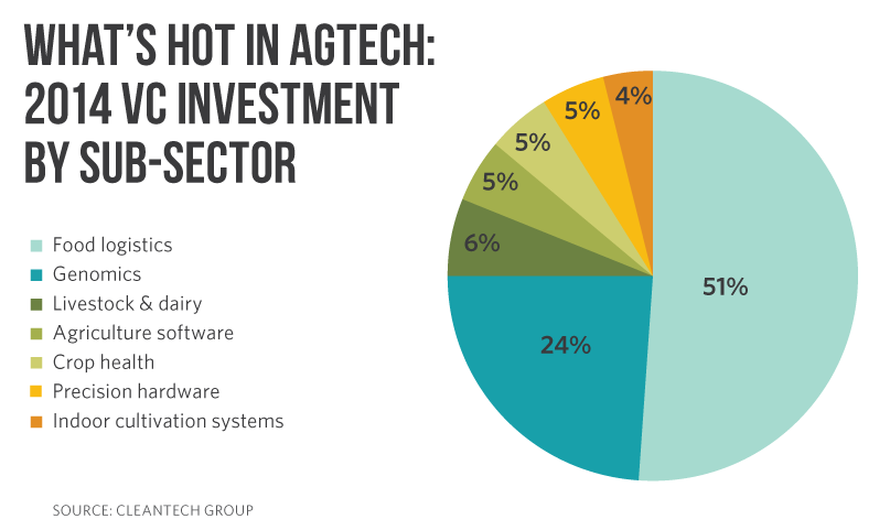 Whats Hot in AgTech 2014 VC Investment By Sub-Sector